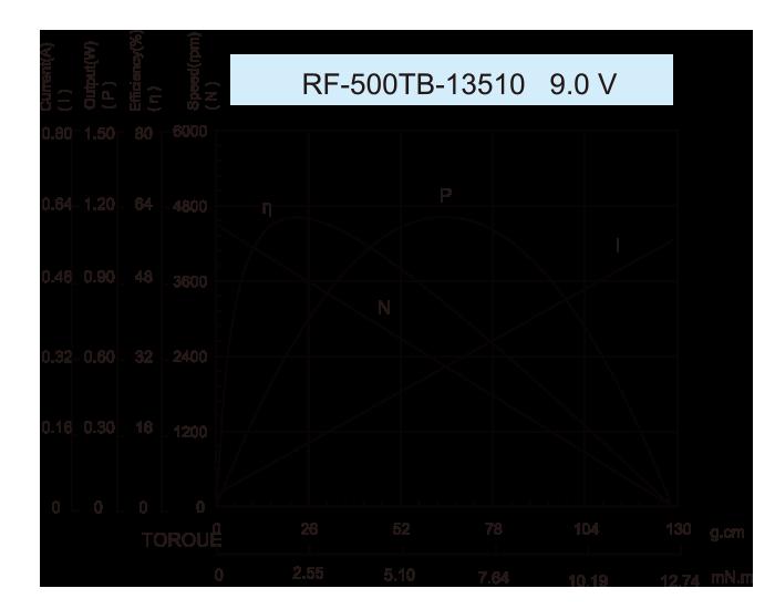 ギアボックスモーター-48JLS3220r_RF-500TB-13510-9.0V