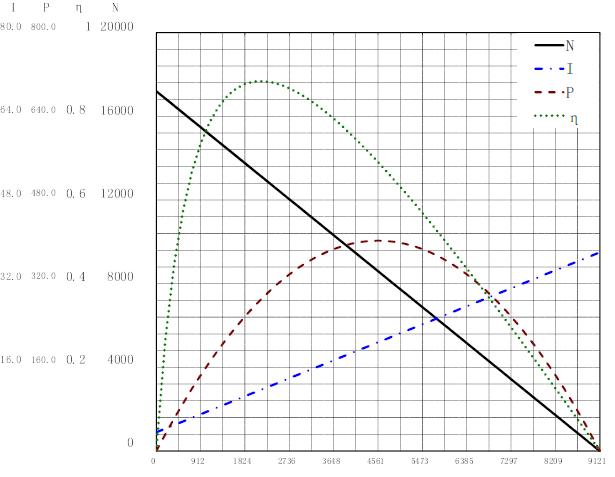 6740曲线图