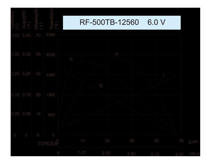 ギアボックスモーター-48JLS3220_RF-500TB-12560-6.0V
